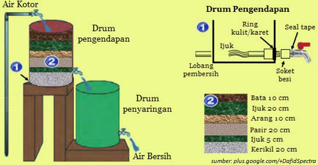Cara Menyaring Air